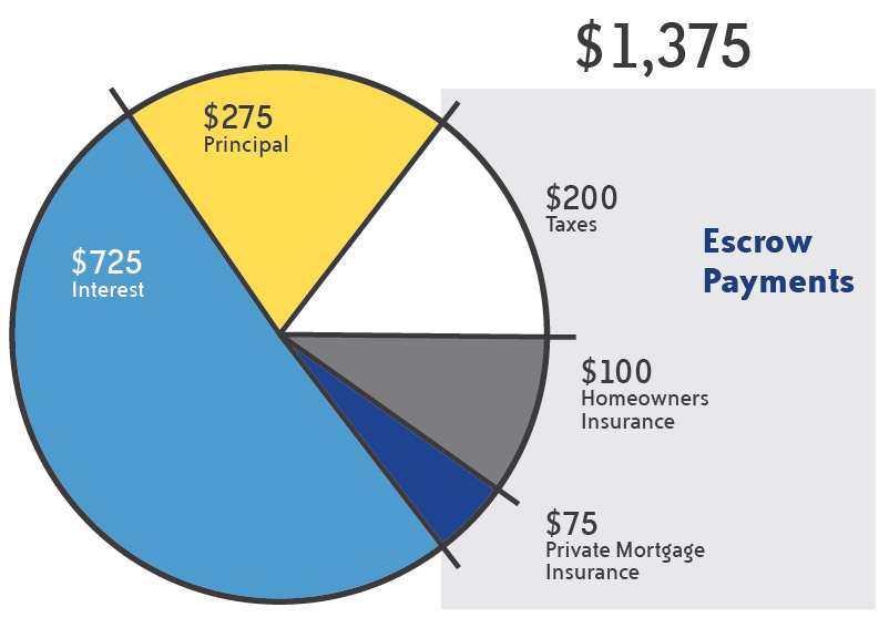 Example pie chart of the breakdown of escrow on a per month basis